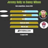 Jeremy Kelly vs Danny Wilson h2h player stats