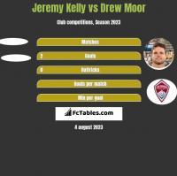 Jeremy Kelly vs Drew Moor h2h player stats