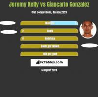 Jeremy Kelly vs Giancarlo Gonzalez h2h player stats