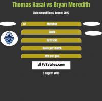 Thomas Hasal vs Bryan Meredith h2h player stats