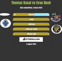 Thomas Hasal vs Evan Bush h2h player stats