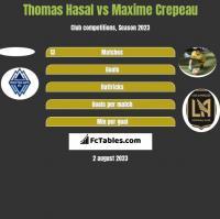 Thomas Hasal vs Maxime Crepeau h2h player stats