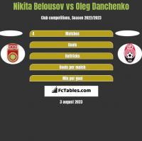 Nikita Belousov vs Oleg Danchenko h2h player stats