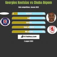 Georgios Koutsias vs Chuba Akpom h2h player stats