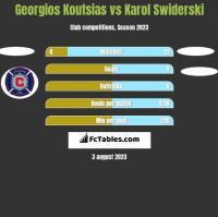 Georgios Koutsias vs Karol Swiderski h2h player stats