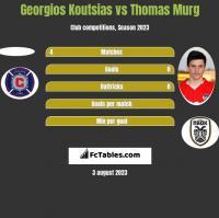 Georgios Koutsias vs Thomas Murg h2h player stats