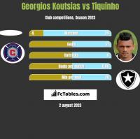 Georgios Koutsias vs Tiquinho h2h player stats