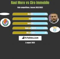 Raul Moro vs Ciro Immobile h2h player stats