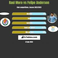 Raul Moro vs Felipe Anderson h2h player stats