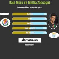 Raul Moro vs Mattia Zaccagni h2h player stats