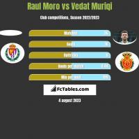 Raul Moro vs Vedat Muriqi h2h player stats