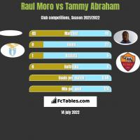 Raul Moro vs Tammy Abraham h2h player stats