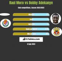 Raul Moro vs Bobby Adekanye h2h player stats