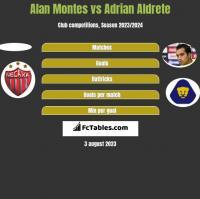 Alan Montes vs Adrian Aldrete h2h player stats