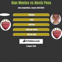 Alan Montes vs Alexis Pena h2h player stats