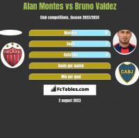 Alan Montes vs Bruno Valdez h2h player stats