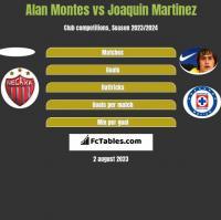 Alan Montes vs Joaquin Martinez h2h player stats