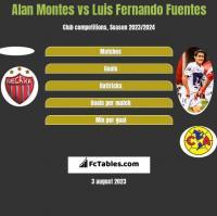 Alan Montes vs Luis Fernando Fuentes h2h player stats
