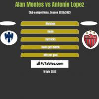 Alan Montes vs Antonio Lopez h2h player stats
