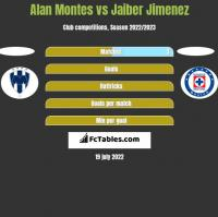 Alan Montes vs Jaiber Jimenez h2h player stats