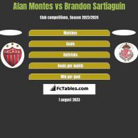 Alan Montes vs Brandon Sartiaguin h2h player stats