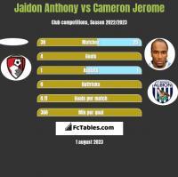 Jaidon Anthony vs Cameron Jerome h2h player stats