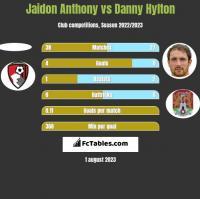 Jaidon Anthony vs Danny Hylton h2h player stats