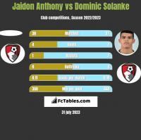Jaidon Anthony vs Dominic Solanke h2h player stats
