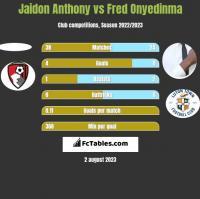 Jaidon Anthony vs Fred Onyedinma h2h player stats