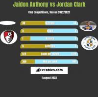 Jaidon Anthony vs Jordan Clark h2h player stats