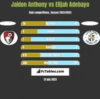Jaidon Anthony vs Elijah Adebayo h2h player stats