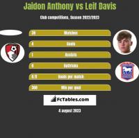 Jaidon Anthony vs Leif Davis h2h player stats