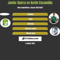 Javier Ibarra vs Kevin Escamilla h2h player stats