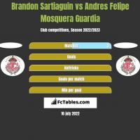 Brandon Sartiaguin vs Andres Felipe Mosquera Guardia h2h player stats