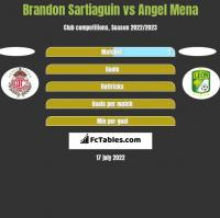 Brandon Sartiaguin vs Angel Mena h2h player stats