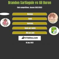 Brandon Sartiaguin vs Gil Buron h2h player stats