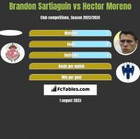 Brandon Sartiaguin vs Hector Moreno h2h player stats