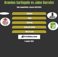 Brandon Sartiaguin vs Jaine Barreiro h2h player stats