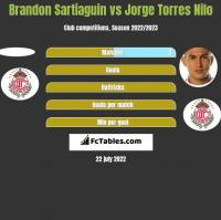 Brandon Sartiaguin vs Jorge Torres Nilo h2h player stats