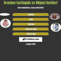 Brandon Sartiaguin vs Miguel Barbieri h2h player stats