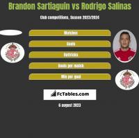 Brandon Sartiaguin vs Rodrigo Salinas h2h player stats