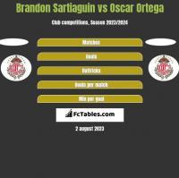Brandon Sartiaguin vs Oscar Ortega h2h player stats