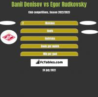 Danil Denisov vs Egor Rudkovsky h2h player stats