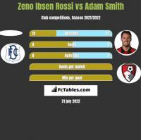 Zeno Ibsen Rossi vs Adam Smith h2h player stats