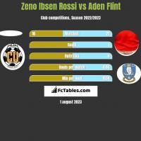 Zeno Ibsen Rossi vs Aden Flint h2h player stats