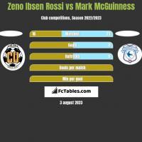 Zeno Ibsen Rossi vs Mark McGuinness h2h player stats