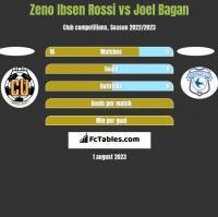 Zeno Ibsen Rossi vs Joel Bagan h2h player stats