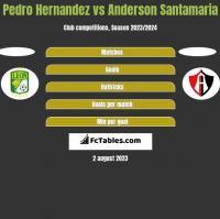 Pedro Hernandez vs Anderson Santamaria h2h player stats