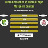 Pedro Hernandez vs Andres Felipe Mosquera Guardia h2h player stats