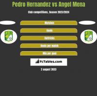 Pedro Hernandez vs Angel Mena h2h player stats